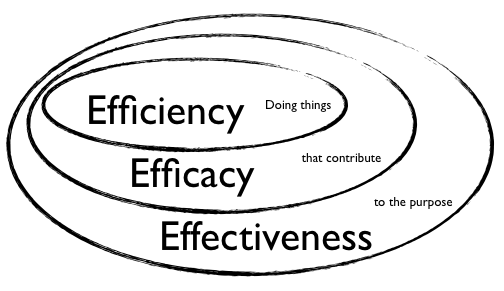 efficiency is at the core