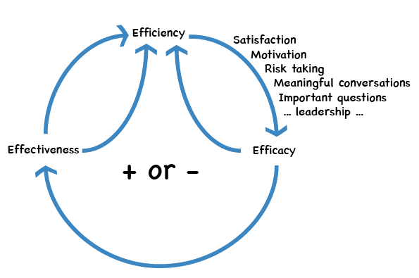 The efficiency loop